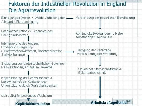 Einhegungen in England (Geschichte)?