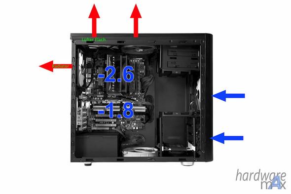 Methode 2 - (Computer, PC, Mainboard)