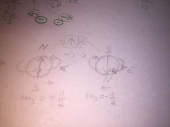 Elektronen ziehen sich an im Atom Orbital?