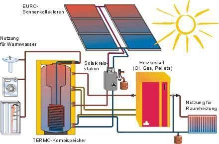 Solare Heizungsunterstützung - (Technik, Haus, Energie)