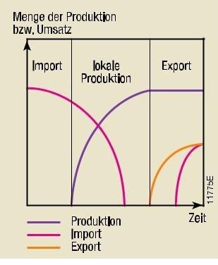 Gä nseflug modell - (Wissenschaft, Erdkunde, Aufgabe)