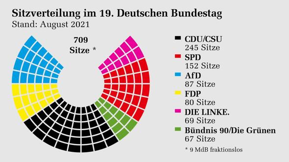 Erfolgt die Anordnung der Parteien im Bundestag nach dem Links-Rechts-Schema?