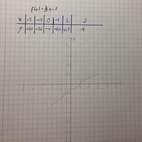 Hier die Funktion. - (Mathe, Mathematik, Funktion)