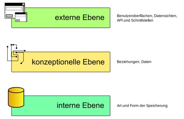 Erklärung 3-Ebenen Datenabstraktion?