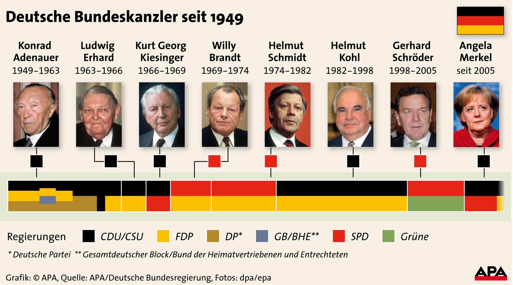 bundeskanzlerwahl deutschland