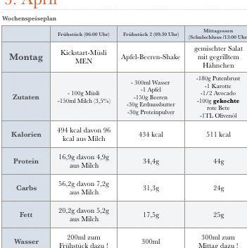 muskelaufbau ernhrungsplan beispiel - Ernahrungsplan Muskelaufbau Beispiel