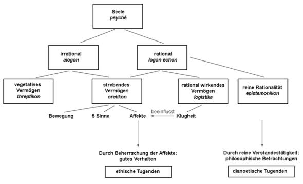 Ethik des Aristoteles.  - (Ethik, Aristoteles)