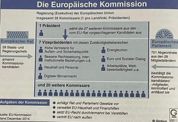 Europäische Kommission (Aufbau Erklärt)?