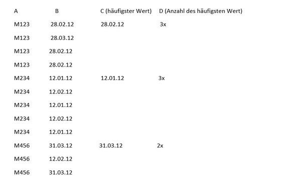 Beispiel für die Fertige Tabelle - (Excel, VBA, MS-Office)