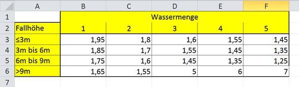Das ist die fiktive Tabelle - (Excel, wenn, Tabelle auswerten)