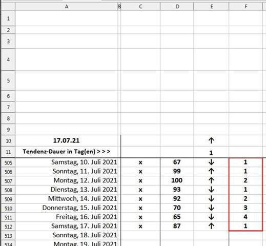 Excel 2003 / Libreoffice Calc, ich suche eine Funktion die in beiden Progammen die gleiche Anzahl an Zeichen untereinander zählt und mitwandert?