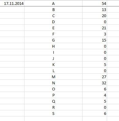 Tabelle 2 - (Excel, Vergleich, Sverweis)