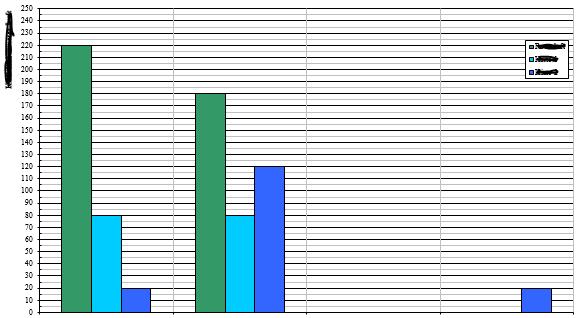Excel: Diagramm in Word einfügen ohne Verzerrung