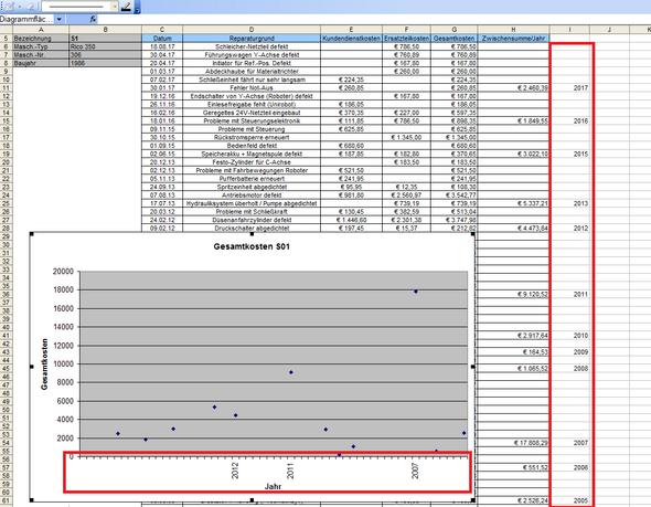 Excel Diagramm Reihe X soll nur bestimmte Werte anzeigen? (Computer)