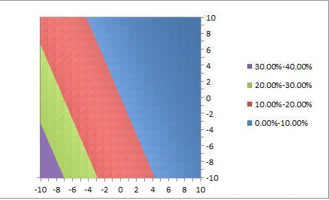 Diagramm - (Computer, Microsoft, Excel)