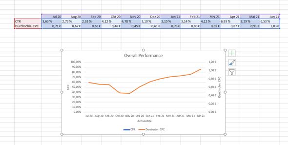 Excel Kombidiagramm - Wert wird nicht angezeigt?