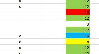 Excel: Wie kann ich Zellen je nach Eingabe automatisch färben?