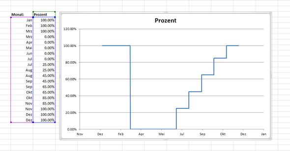 Excel X-Achse formatieren in Monaten von Jan-Dez (Microsoft, Monat ...