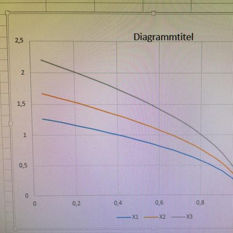 Diagramm - (Excel, Diagramm, x-y)
