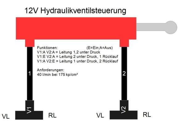 Experten-Thema Hydraulikventilsteuerung 12V?