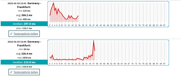 Extreme Ping Spikes was soll ich tun?