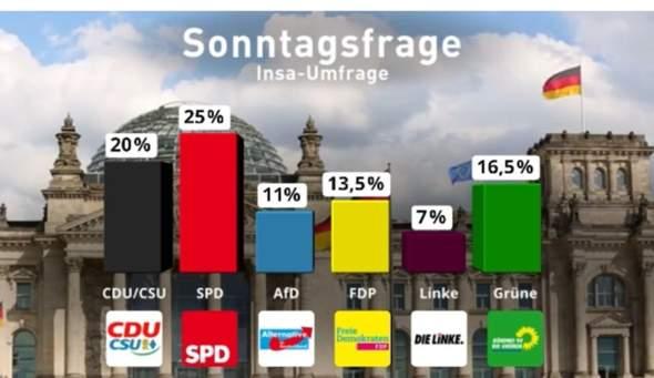 FDP überholt Grüne, wie finden Sie das?