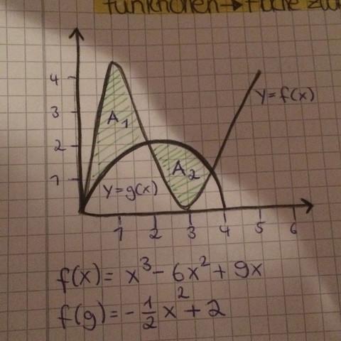 Skizze der Funktionen ( Fläche)  - (Schule, Mathe, lernen)