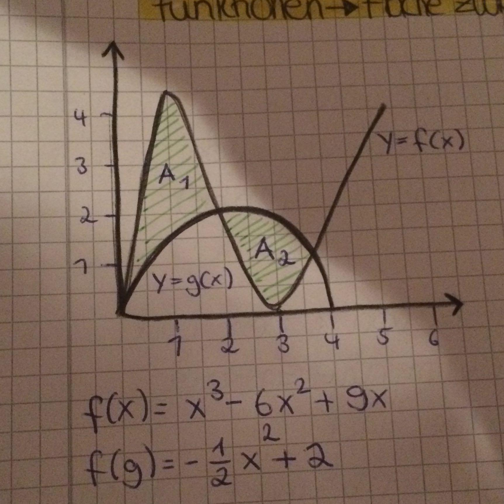 fläche zwischen zwei graphen berechnen? (schule, mathe, lernen)