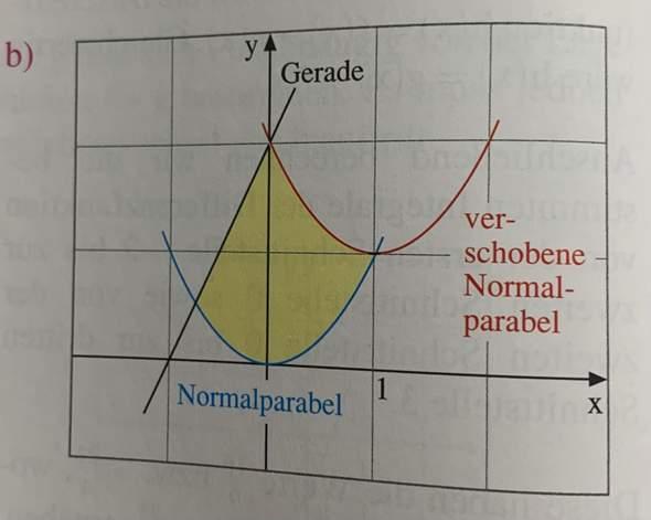 Flächeninhalt Integral berechnen?