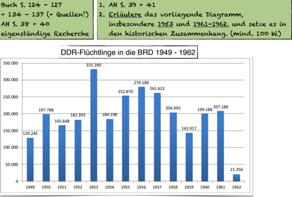 Flüchtlinge 1949-1962?