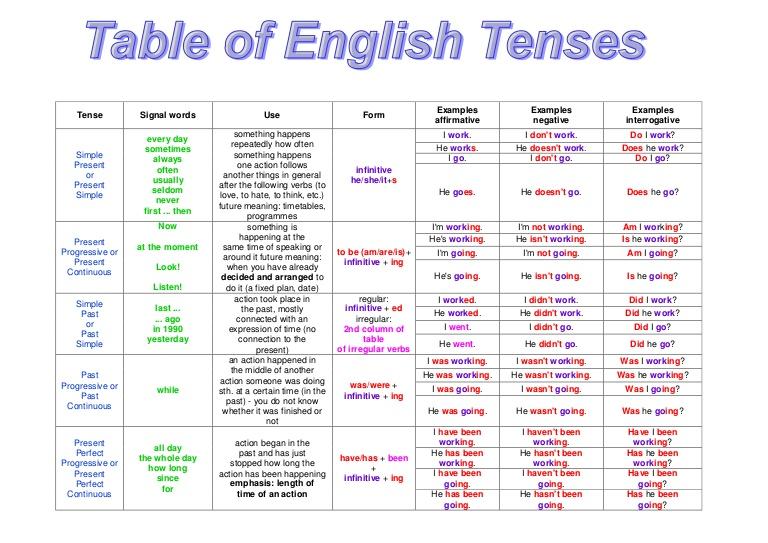 Quiz Auf Englisch