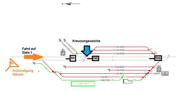 Die Grafik dazu - (Zug, Signal, Bahnhof)