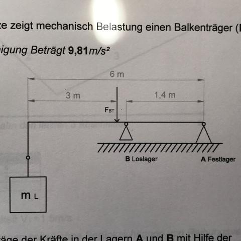 Freimachen statikaufgabe mechanik statik for Freimachen statik