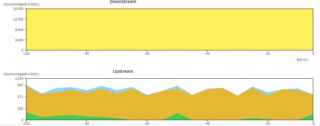 FritzBox Down & Upstream Dauerhaft Ohne Grund Ausgelastet