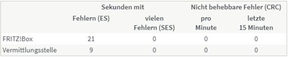 FRITZ!Box Fehler (ES) werden immer mehr?