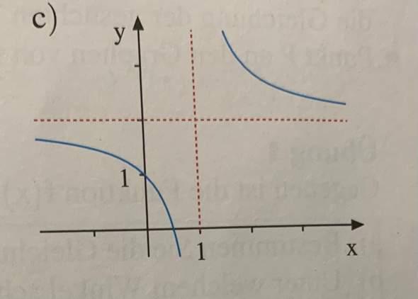 Funktion gesucht, die gleich verläuft wie der Graph?