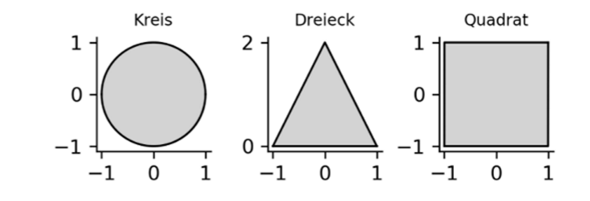 Funktionen von Rändern der Formen?