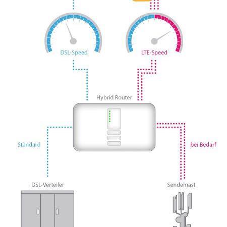 Telekom Hybrid  - (Computer, PC, Internet)