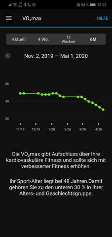 Garmin vivoactive 3 Vo2max sinkt?
