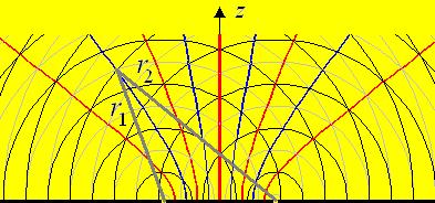 Gebiete der Auslöschung und Verstärkung- Interferenz (Physik, Licht ...