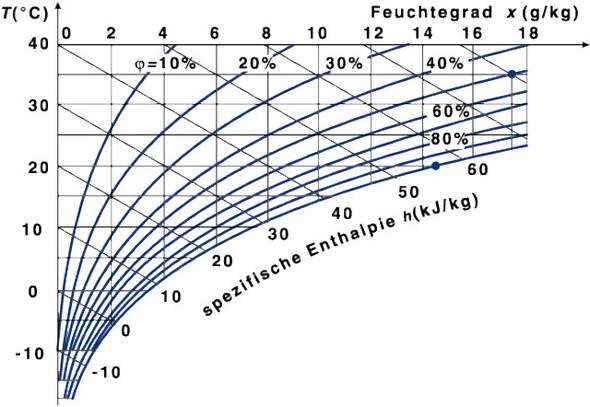 MolliereDiagramm /h-x Diagramm - (Schule, Chemie, Lebensmittel)