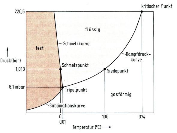 Gefriertrocknung - (Schule, Chemie, Lebensmittel)