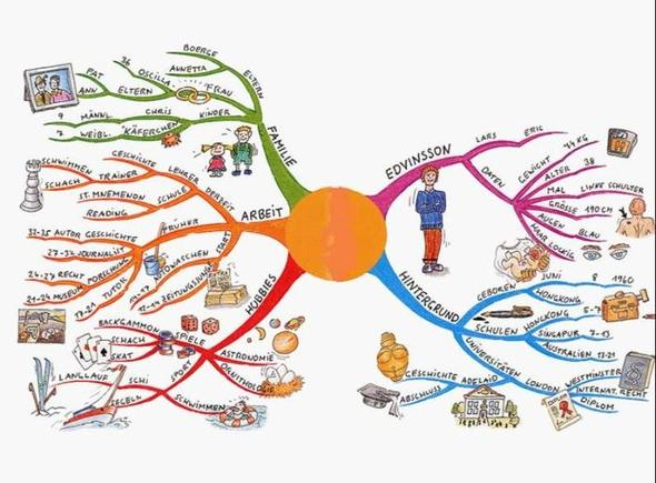 Die Mindmap - (Sprache, Hausaufgaben, Mindmap)