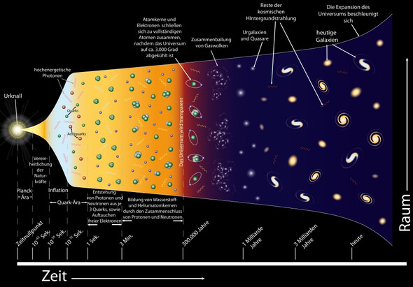 Expansion des Universums - (Grafik, Universum, Expansion)