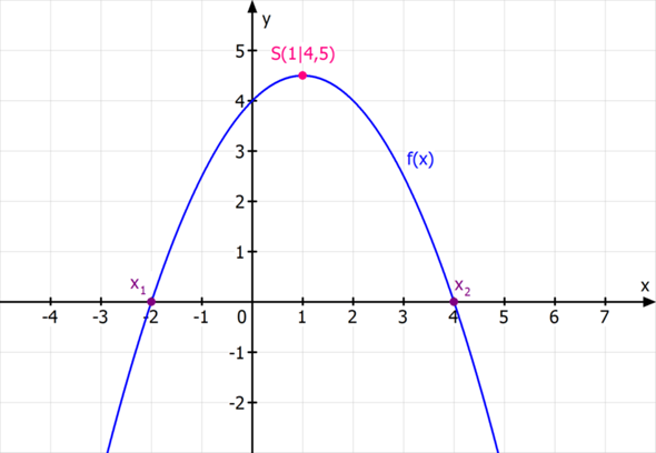 Gibt es bei diesem Graphen Wendestellen?