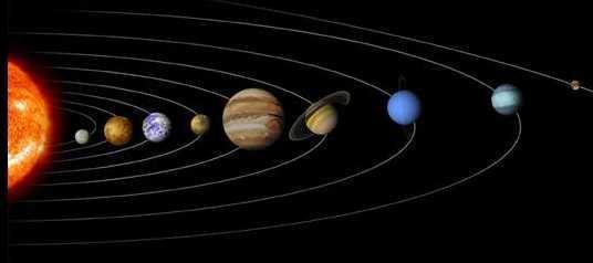 Planetensystem Reihenfolge