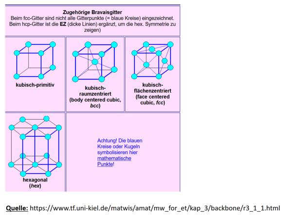 Gittersysteme: Anzahl nächster Partner im kubisch primitiven, kubisch raumzentrierten, kubisch flächenzentrierten Gitter und der hexagonal dichtesten Packung?