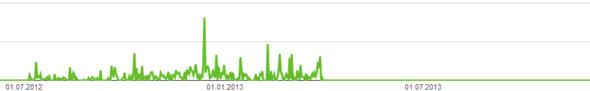 Problematik - (Youtube, Google, Adsense)