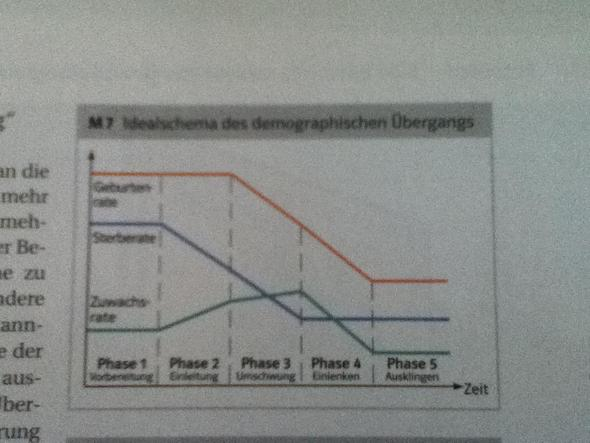 Idealschema des Demographischen Übergangs - (Schule, Hausaufgaben, Grafik)