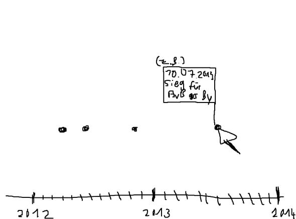 graphisches zeitstrahl